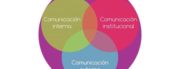 Tipos de comunicación: interna, institucional, externa