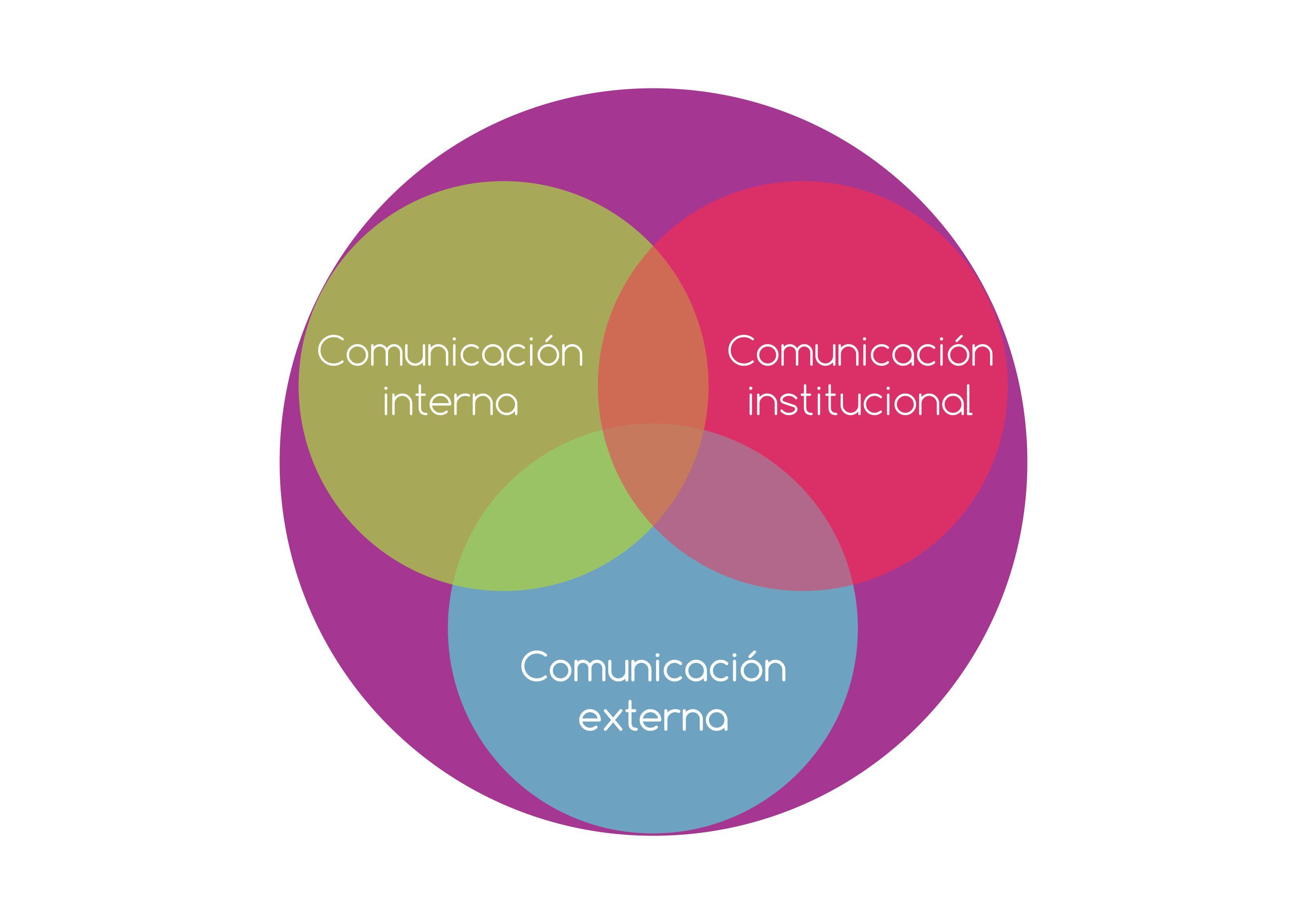 3 tipos de comunicación: interna, externa, institucional